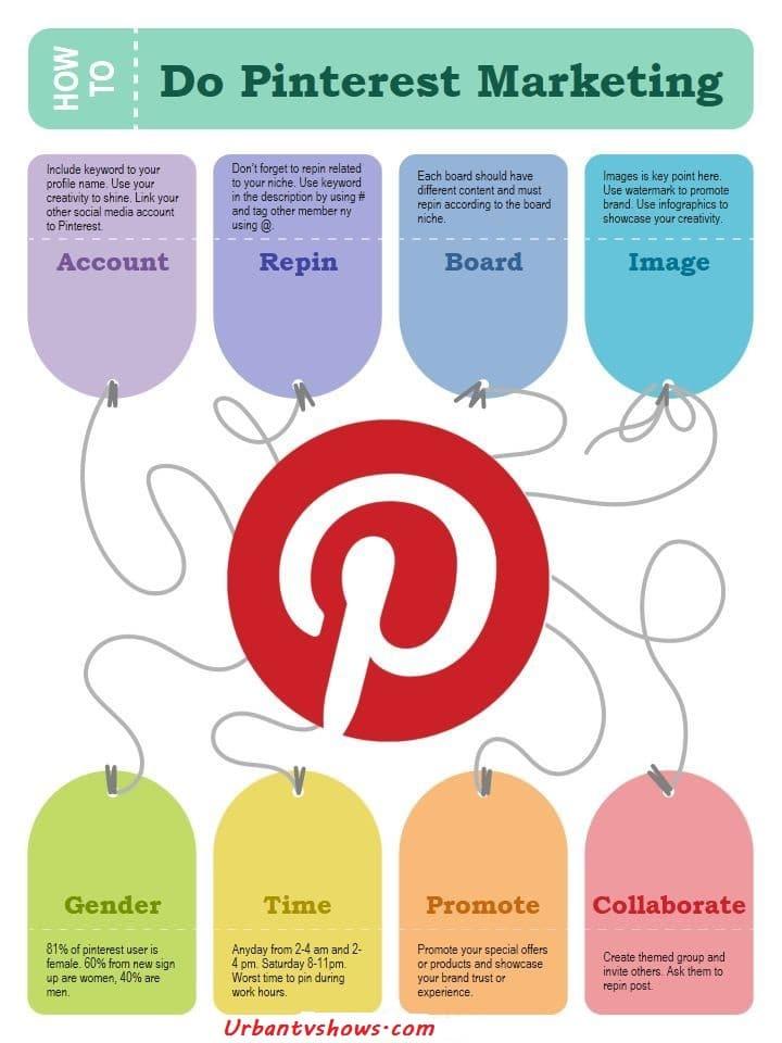 Pinterest Marketing Strategy - Pinterest Marketing